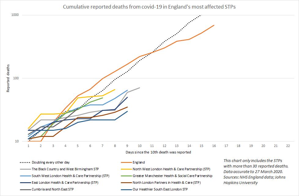 Covid-19 deaths by area: Three regions on rapid growth trajectory