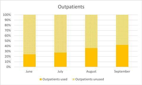 Outpatients chart