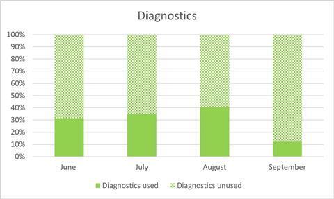 Diagnostics chart