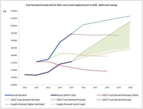 hee trust demand forecasts adult nursing 2015