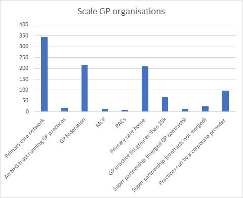 graph gp 2