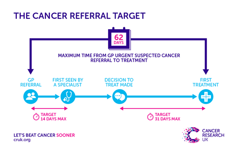 Cancer referral explained for hsj online