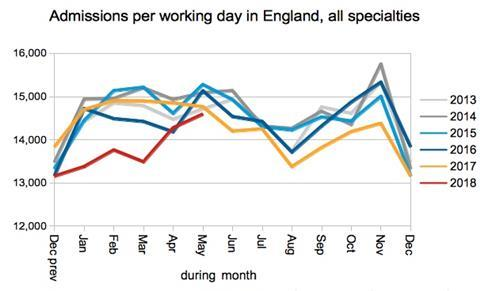 05 admissions per working day