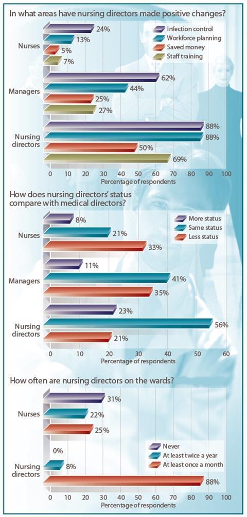 NHS managers think nursing directors lack 'clout'
