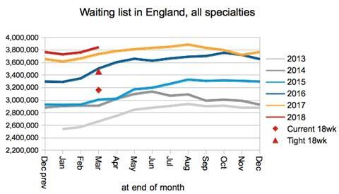 03 Waiting list size in England