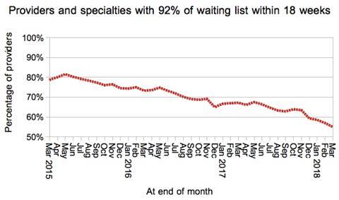 08 proportion of local specialties within 18 weeks is 55pc