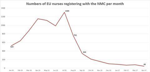 eu nurses graph