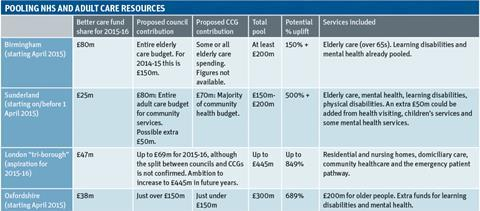 Pooling NHS and adult care resources