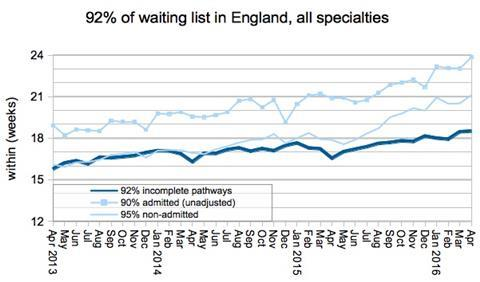 01 92pc waiting times