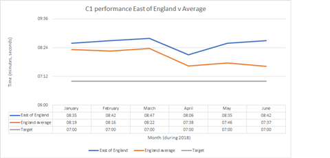 C1 East of England performance 2018