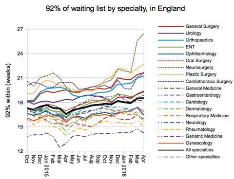 06 92pc waiting times by specialty