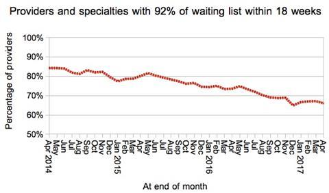 08 provider specialties achieving 18 weeks