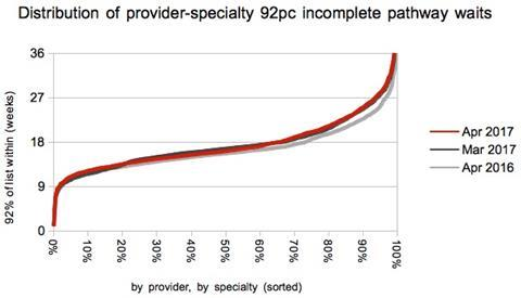 09 distribution of provider specialty waiting times