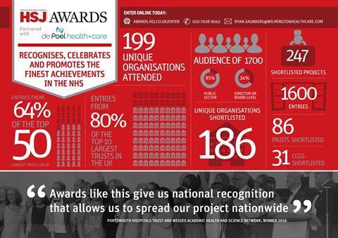 19916 hsj awards infographic updates v2 1