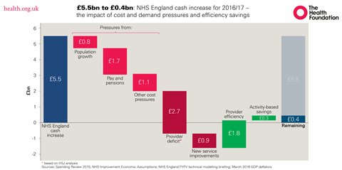 Nhs england cash increase waterfall v3