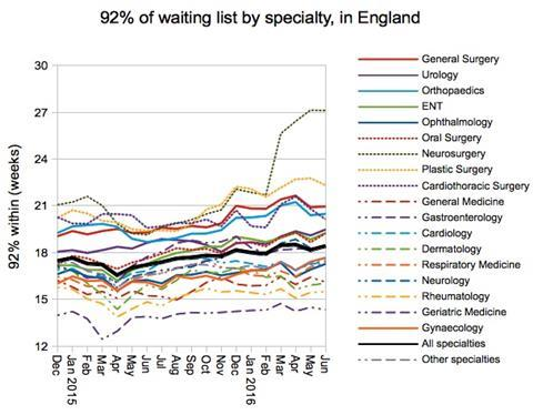 06 92pc of waiting list by specialty