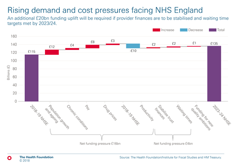Chart 1 rising demand and cost pressures