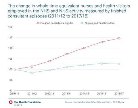 Chart 2 nurses-consultant-episodes
