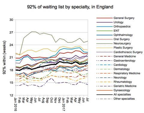 07 92pc of waiting list by specialty