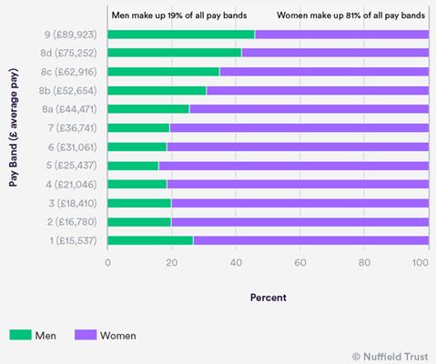 Gender Pay gap nuff
