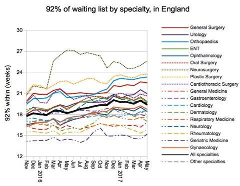 07 waiting list by specialty