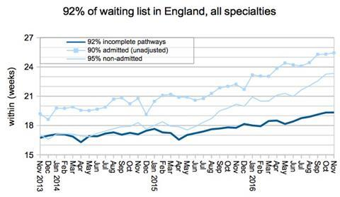 01 92pc of waiting list in england