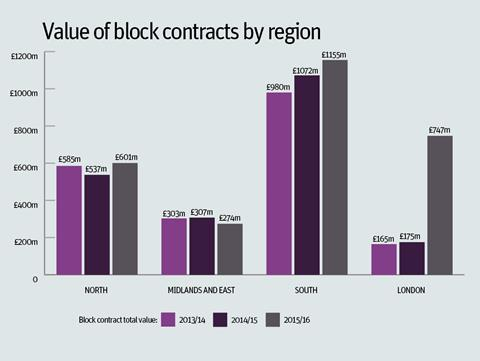Value of block contracts by region