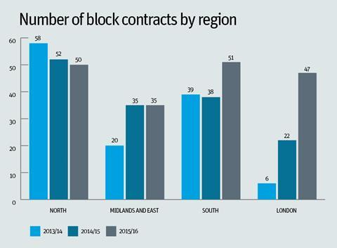 Number of block contracts by region