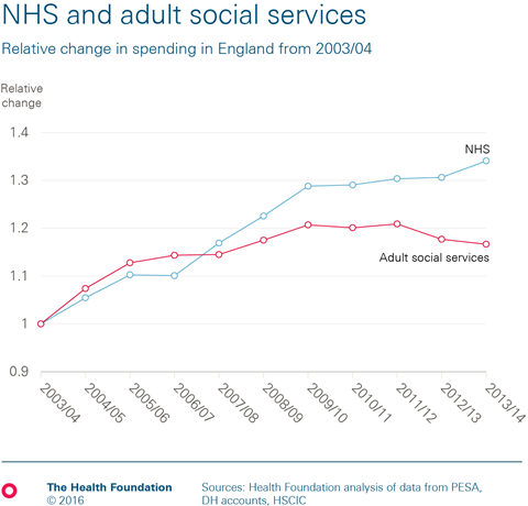 Chart 2 nhs&sc spending index