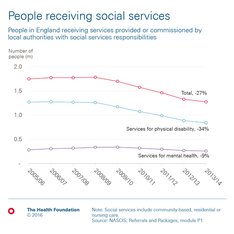Chart 1 people receiving social services (2)