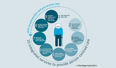 Kings Fund, 10 components of care
