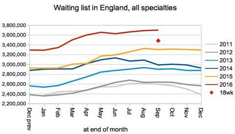 01 waiting list in england