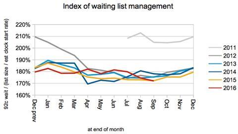 02 index of waiting list management