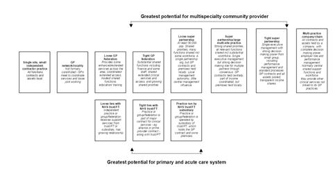 gp scale continuum 1
