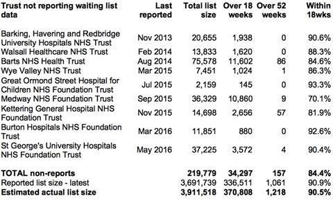 02 non reporting trusts