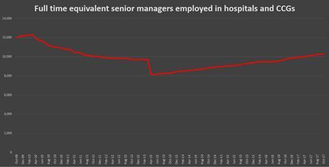 Senior managers graph