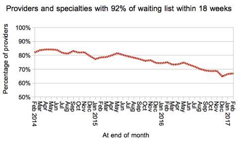 08 proportion of local services achieving 18 weeks