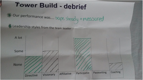 Leadership styles feedback