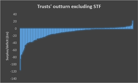 trusts outturn excluding stf