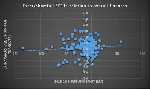 overall finances