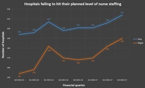 safe staffing main graph image