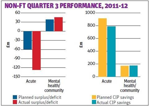 CIPs performance in Q3 2011-12