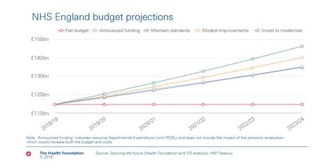 20180615-Funding-settlement-chart-03-v2