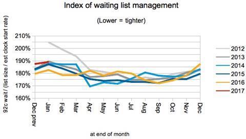 04 index of waiting list management
