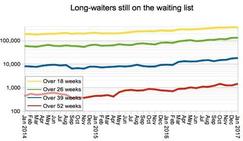 06 long waiters on the waiting list