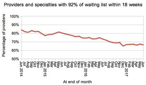 08 local services achieving 18 weeks
