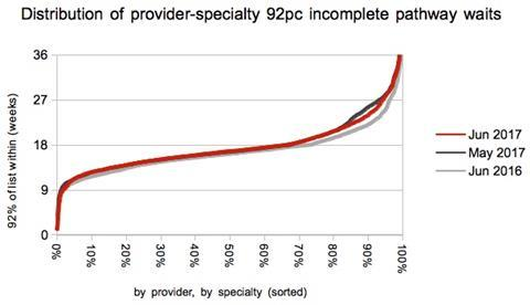 09 distribution of 92pc waiting times