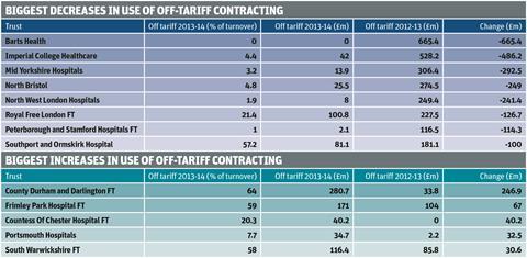 Off-tariff contracting
